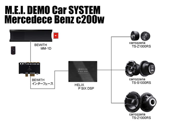 DEMO Car Mercedece Benz c200w システム  BEWITH MM-1D  BEWITHインターフェース HELIX P SIX DSP carrozzeria TS-Z1000RS  carrozzeria TS-S1000RS  carrozzeria TS-Z1000RS